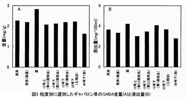 GABA-Gehalt in mg/g für  A) nach Pflanzenteilen i.Tr. und B) gelöst im Teewasser