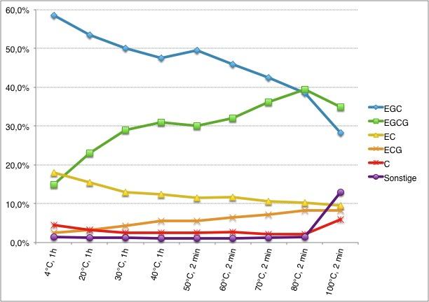 Anteil der einzelnen Catechine im Grünteeaufguss in % der Gesamtcatechine je nach Zubereitung