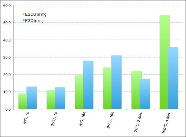 EGCG und EGC in mg im Grünteeaufguss nach Zubereitungsart