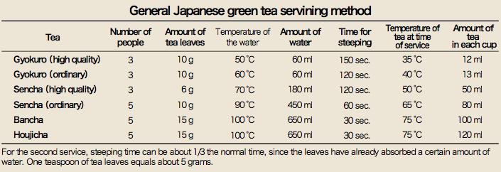 Grüner Tee Zubereitungstabelle