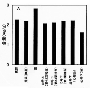 GABA-Gehalt in mg/g i.Tr. nach Pflanzenteilen