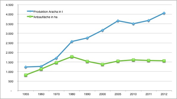 Produktionsmenge und Anbaufläche Grüner Tee (Rohtee=Aracha) in Miyazaki