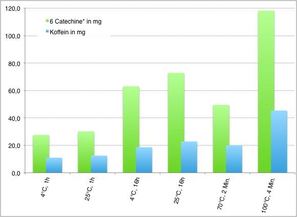 Catechin- und Koffeingehalt in mg im Grünteeaufguss je nach Zubereitung