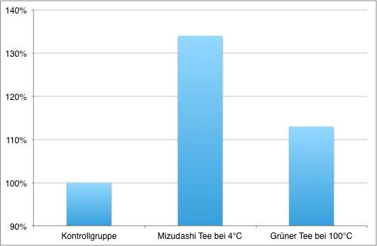 Phagozytische Aktivität nach Grüntee-Zubereitung mit 4°C / 1h und 100°C / 2 Min.
